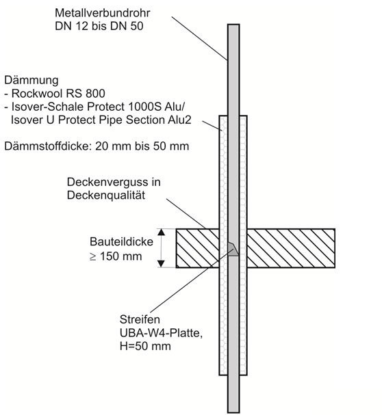 Einfache Abschottung für Metallverbundrohr mit geringen Abständen – Lüftung – Kupfer – Edelstahl - Gussrohr