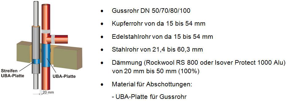Beispiel Abschottung Gussrohr mit Trinkwasser/Heizungsrohr (Kupfer, Edelstahl, Stahlrohr)